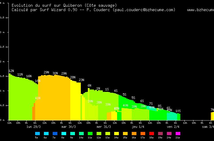 http://www.bzhecume.com/Forecast/graph/20210328.t12z-quiberon-cs.png